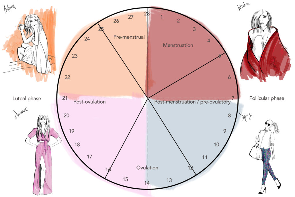 10-cycle-seasons-muses